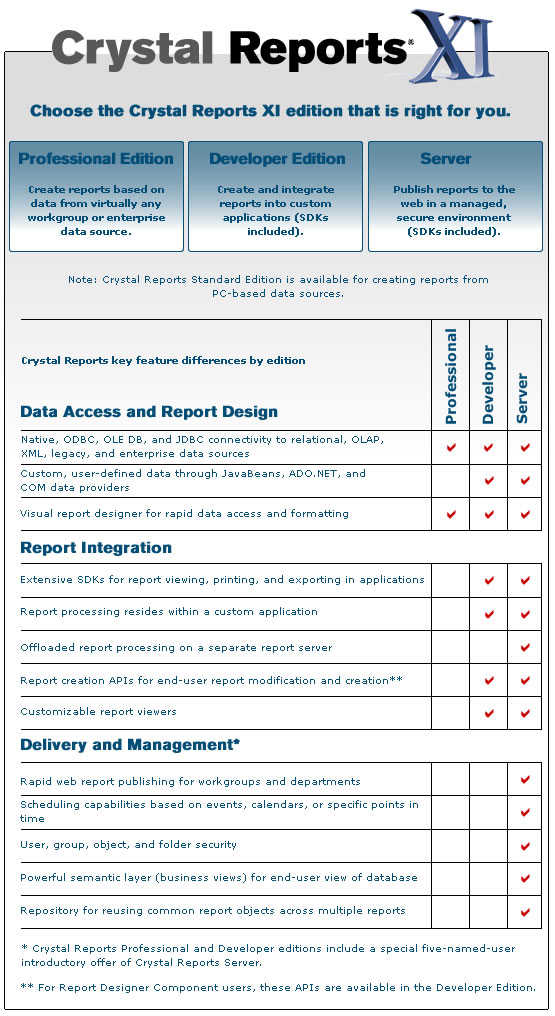 Crystal Reports XI - Editions