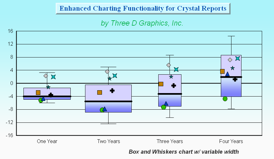 crchart for crystal reports